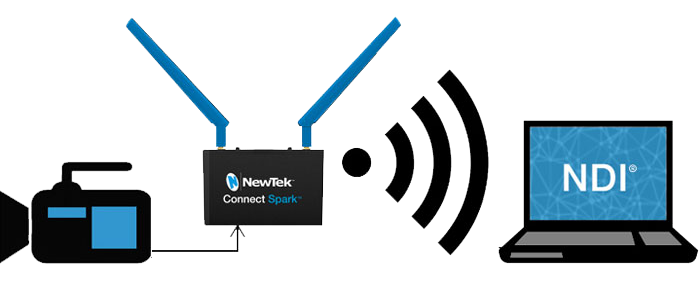 Newtek Connect Spark Workflow