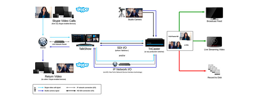 NewTek TalkShow VS 4000 workflow